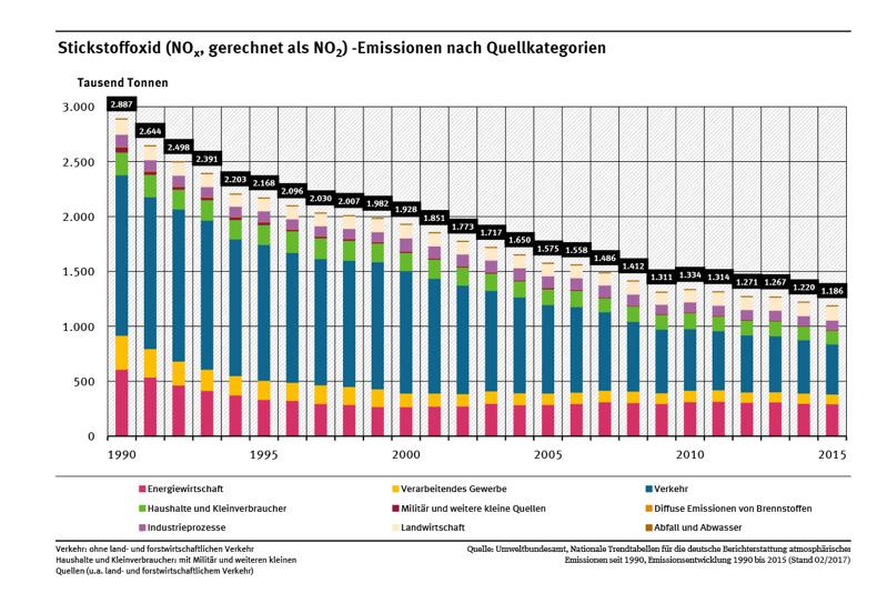 Stickstoffoxid-Emissionen seit 2005 Umweltbundesamt