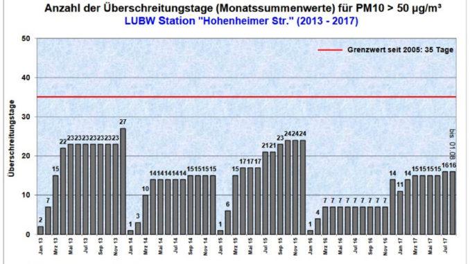 Feinstaub Stuttgart: Monatssummenwerte für PM10 > 50µg/m3