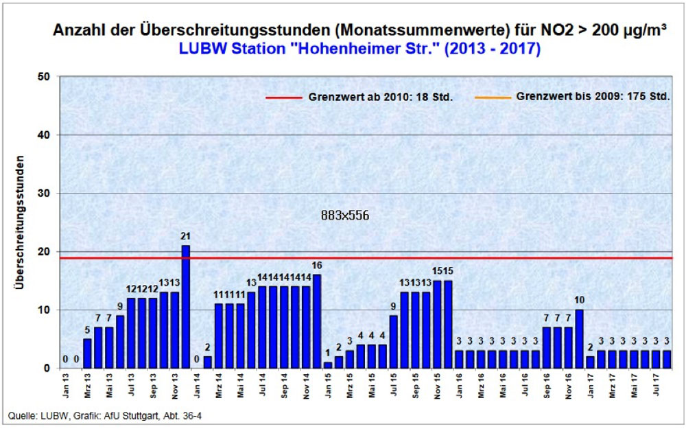 Stuttgart Überschreitungsstunden – Monatssummenwerte für Stickstoffoxyd