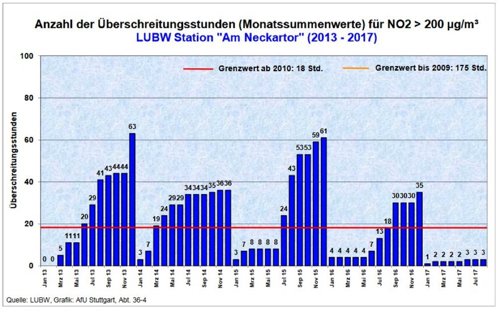 """Stuttgart Überschreitungsstunden – Monatssummenwerte für Stickstoffoxyd LUBW-Station """"Am Neckartor"""""""